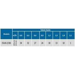 Motobomba Submersa 1/3 HP Monofásico [ ESUB-2/18S ] (220V) - Eletroplas